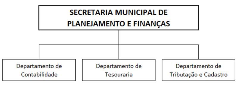 Show organograma financas